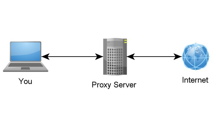 What Is a Proxy Server and How Does It Work? | Top Ten Reviews