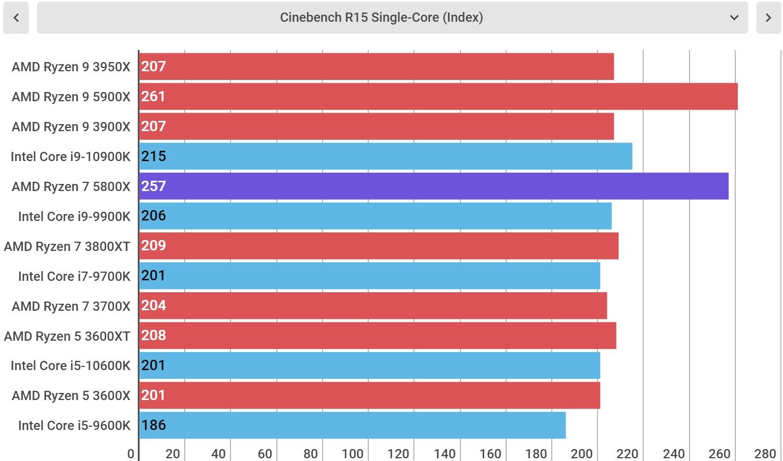 AMD Ryzen 7 5800X performance