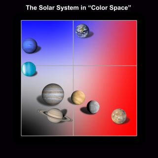"NASA researchers analyzed the light reflected by the planets and plotted the results on a ""color-color"" diagram."