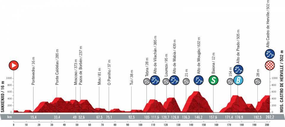 Profile stage 20 of 2021 Vuelta a España