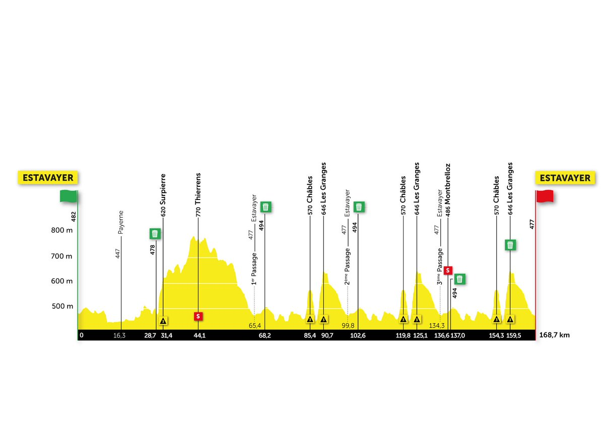 The Tour de Romandie stage 3 profile