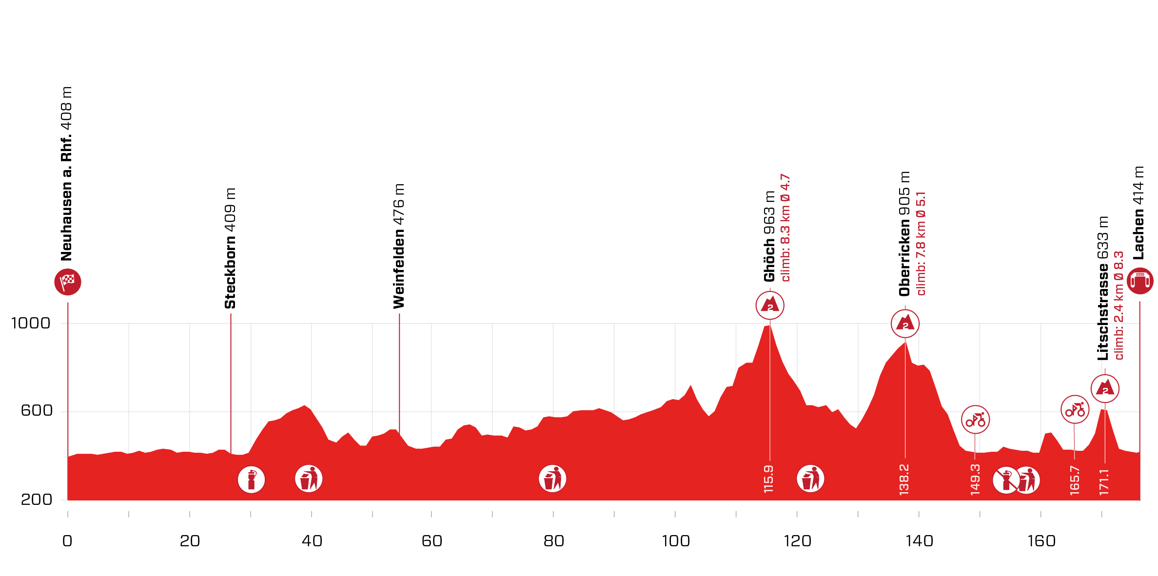 Stage 2 profile 2021 Tour de Suisse
