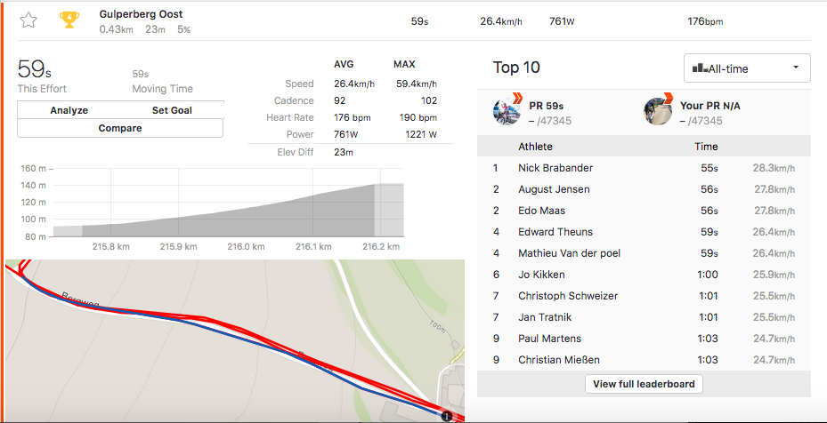 Mathieu van der Poel shares incredible data from Amstel Gold Race on Strava 3