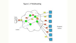 Byte Sized Lesson in IP/AV: IP Multicasting
