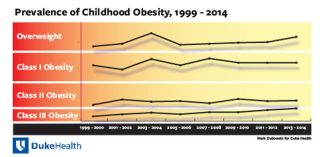 A graph showing the rise in childhood obesity from 1999 to 2014.