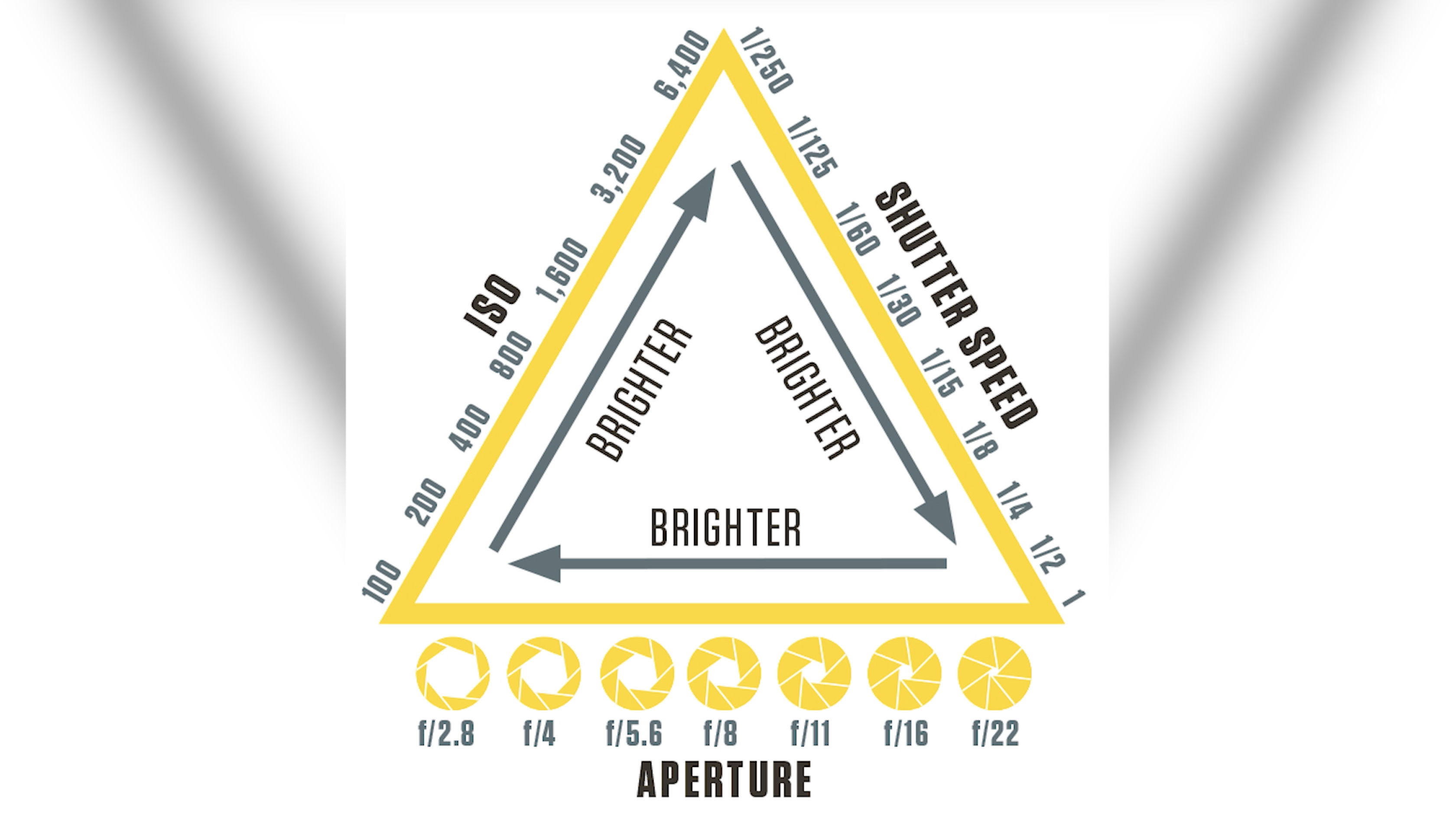 Understanding the exposure triangle | Digital Camera World