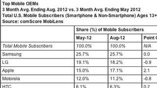 comScore figures