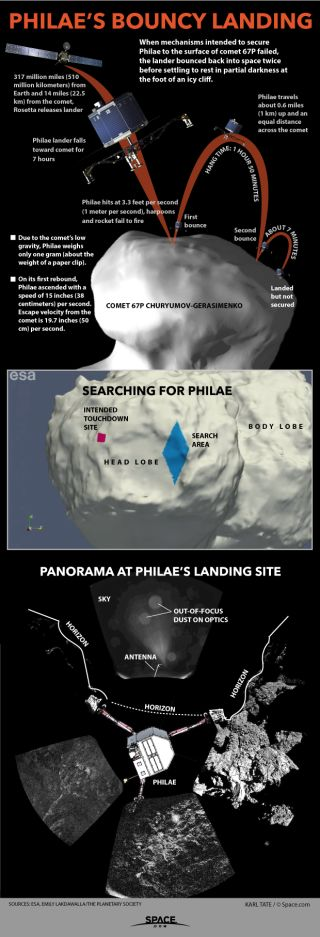 Diagram shows Philae comet lander's bounces.