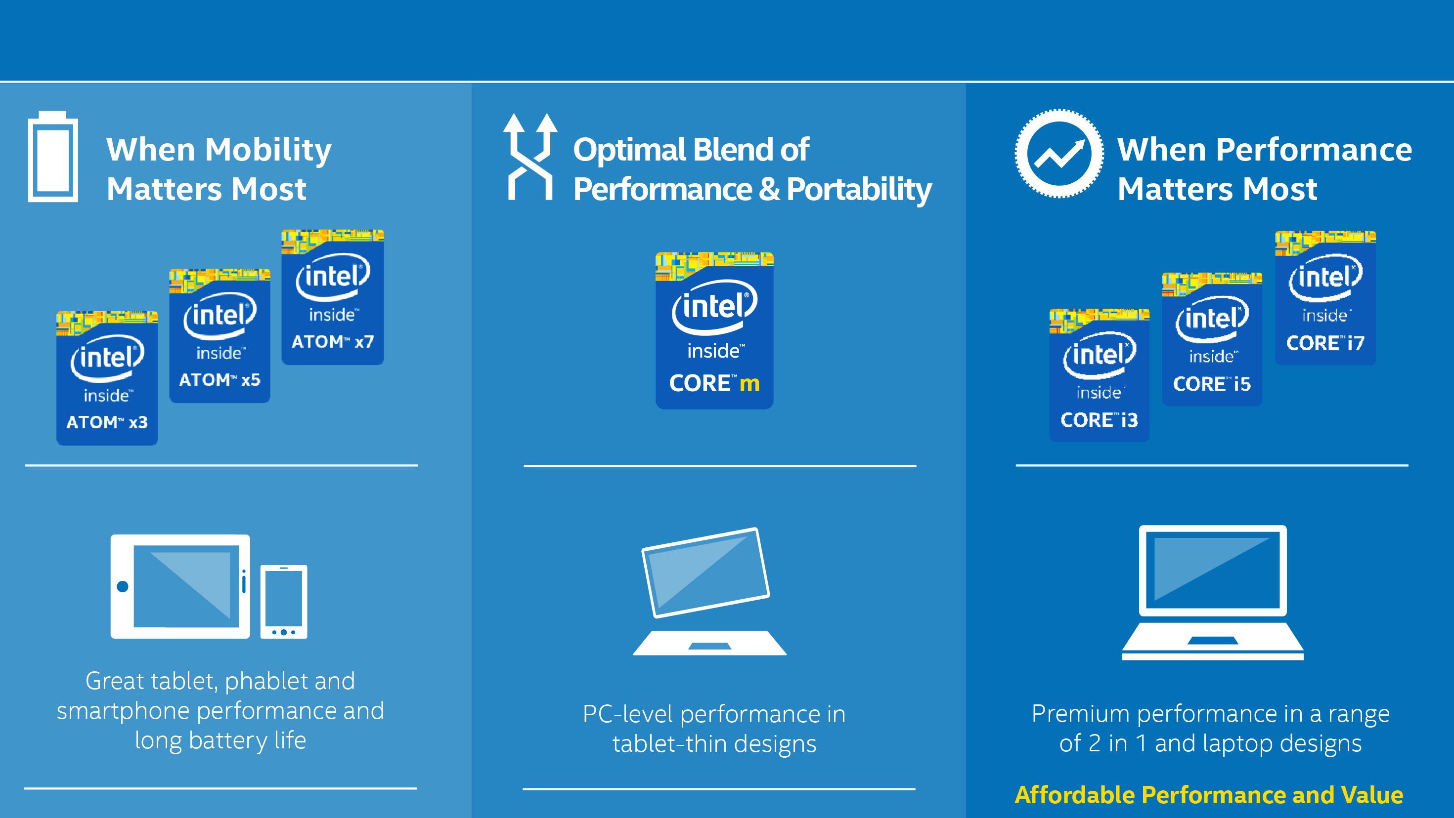 Intel Atom Cherry Trail rebranding is based on performance | TechRadar