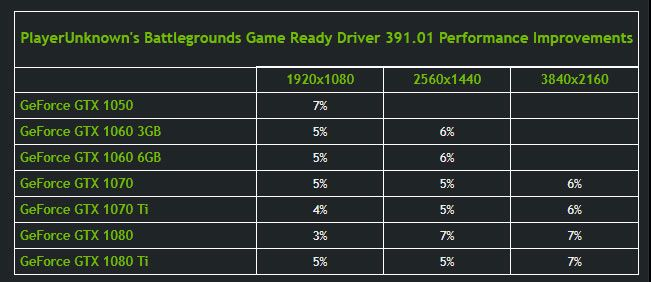 Nvidia claims new GPU drivers bump performance in PUBG by up to 7