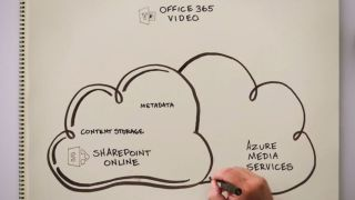 Office 365 Video still need Sharepoint to work.