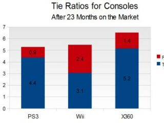 Attach rates for Xbox 360, PlayStation 3 and Nintendo Wii