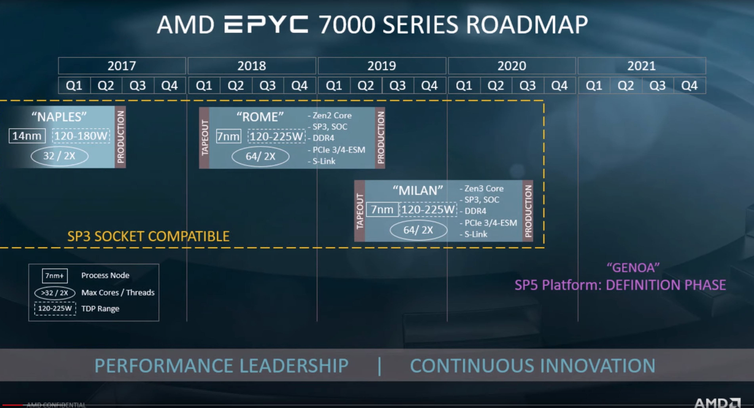 Amd Dishes On Zen 3 And Zen 4 Architecture Milan And Genoa Roadmap Tom S Hardware