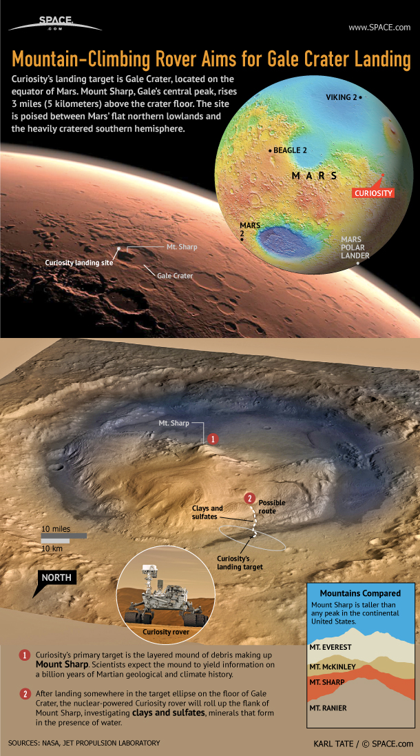 Mars Rover Curiosity S Landing Site Gale Crater Infographic Space