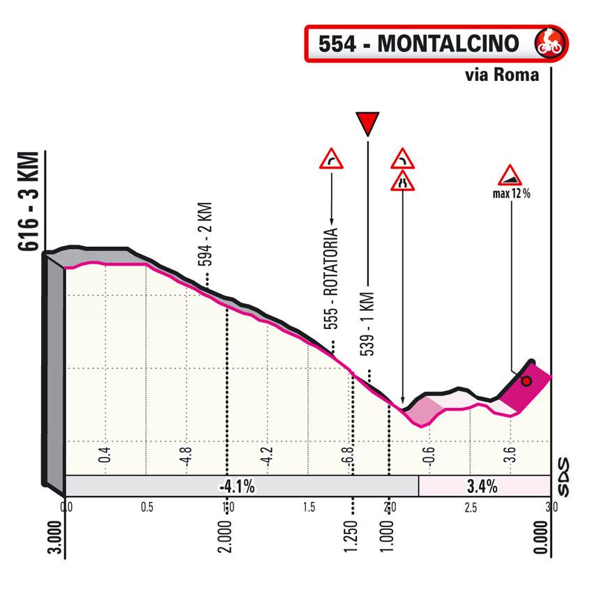 Giro 2021 stage 11 final kms