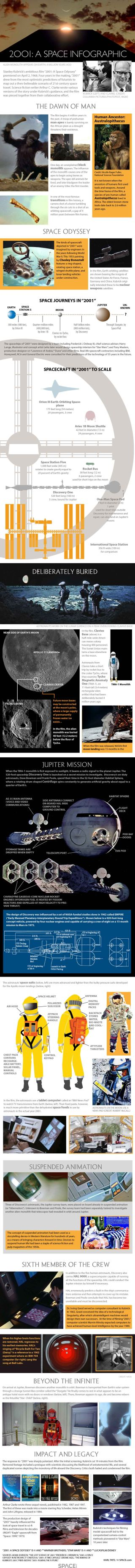 "Infographic: ""2001: A Space Odyssey's"" depiction of space travel and how it differs from reality"