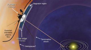 Plasma Flow Near Voyager 1