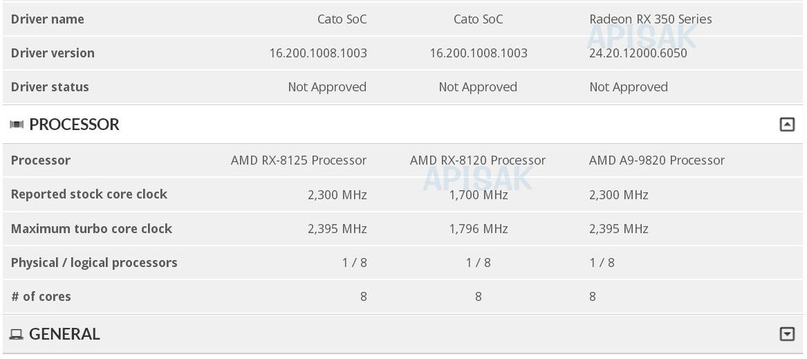 Mysterious Amd Cato Rx 8125 Rx 8120 A9 9820 Cpus Have Surfaced Tom S Hardware