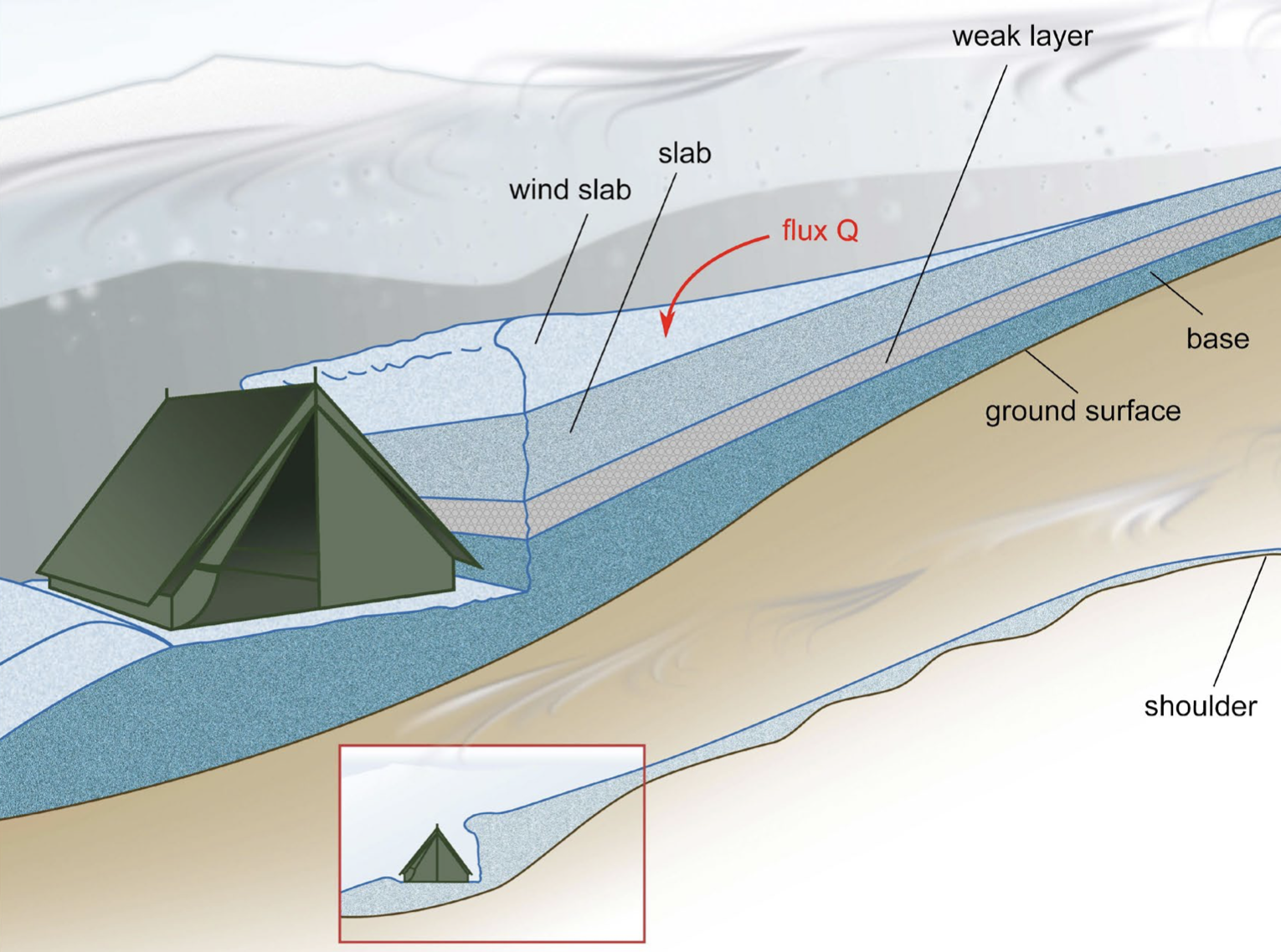 Configuration of the Dyatlov group's tent installed on a flat surface after making a cut in the slope below a small shoulder.