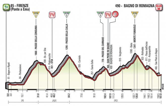 2017 Giro d'Italia - profile for stage 11