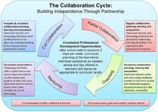 Creating a Culture of Collaboration Through Technology Integration by Kim Cofino