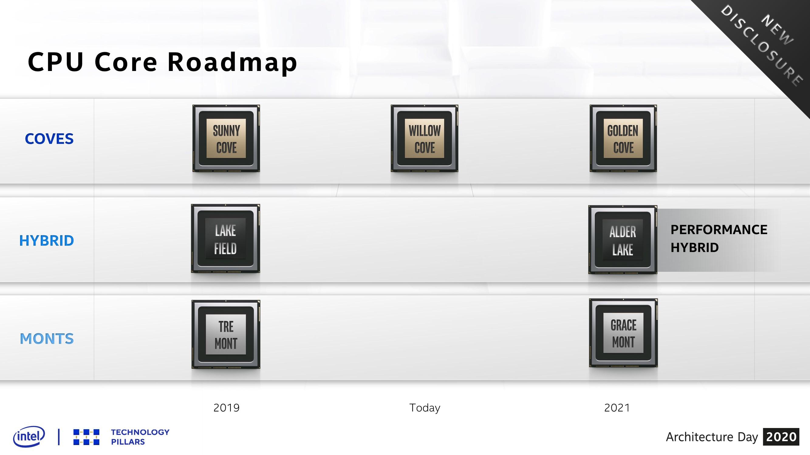 Intel Alder Lake roadmap
