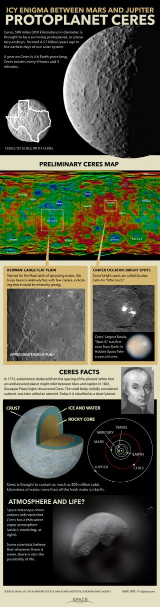 Facts about protoplanet Ceres.
