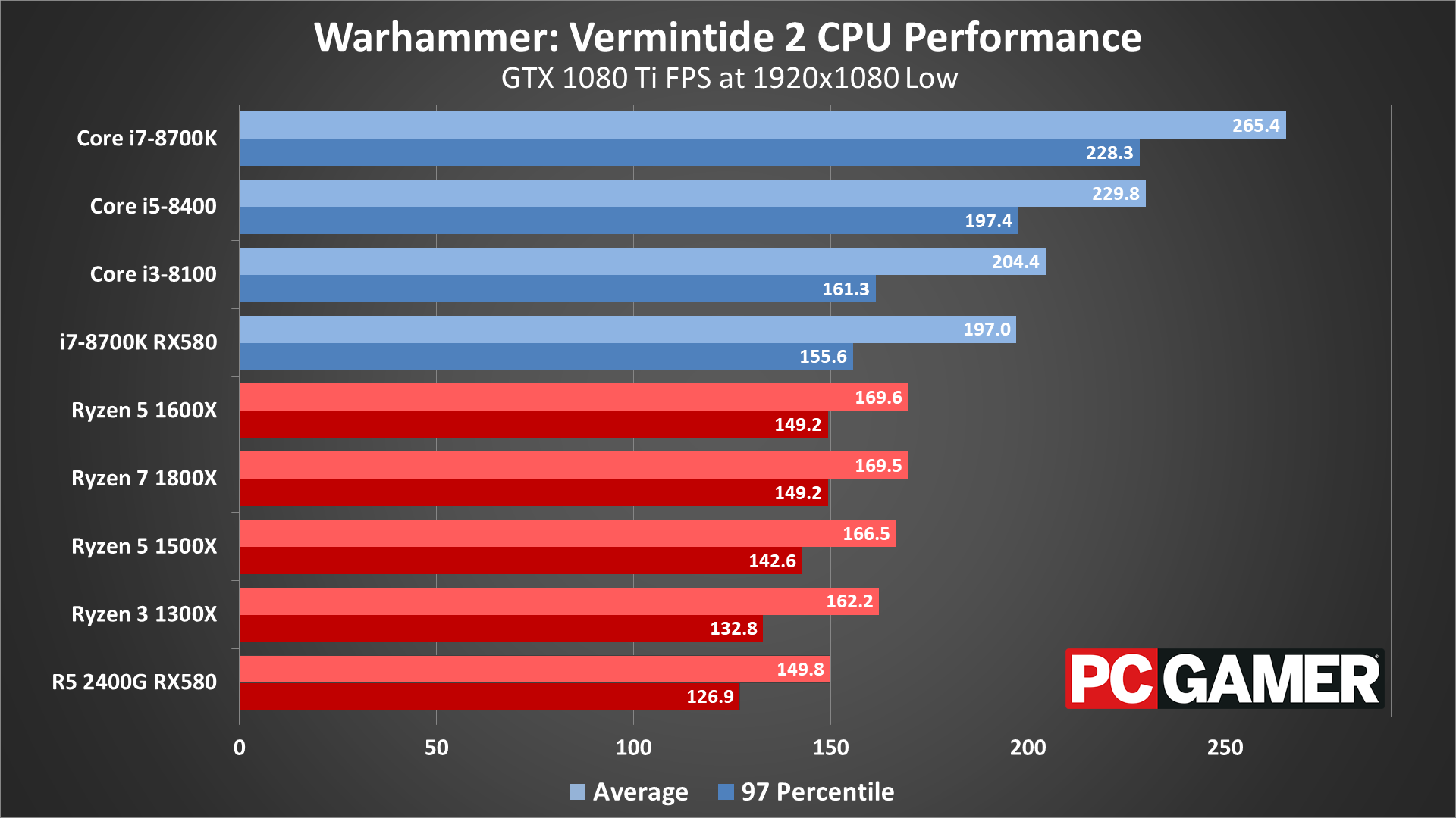 Warhammer: Vermintide 2 graphics settings and performance analysis