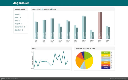 Build a data dashboard with AngularJS