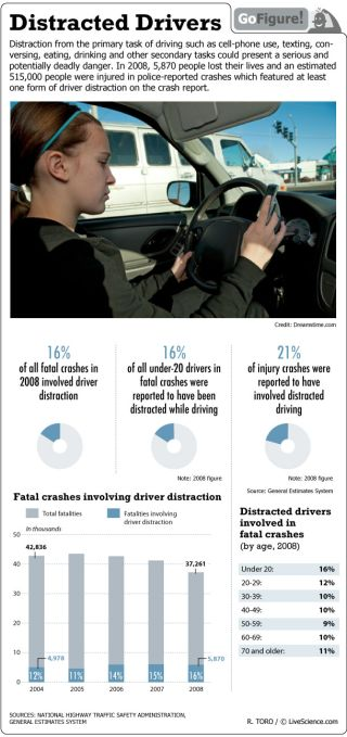 In 2008 more than a half-million people were reportedly injured in crashes that involved some type of driver distraction.