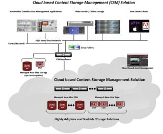 How to Simplify Content Management for Multisite Operations