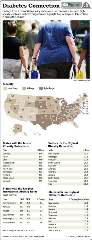 Data shows states with highest and lowest obesity rates.