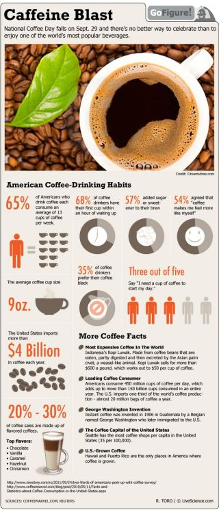 Some eye-opening facts just in time for National Coffee Day (Sept. 29).