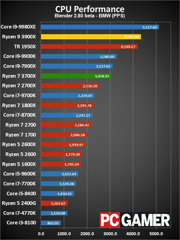 AMD Ryzen 9 3900X and Ryzen 7 3700X review in progress   PC Gamer