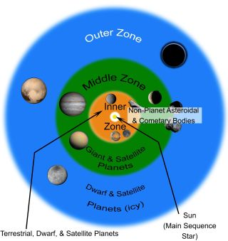 Geophysical definition of planet
