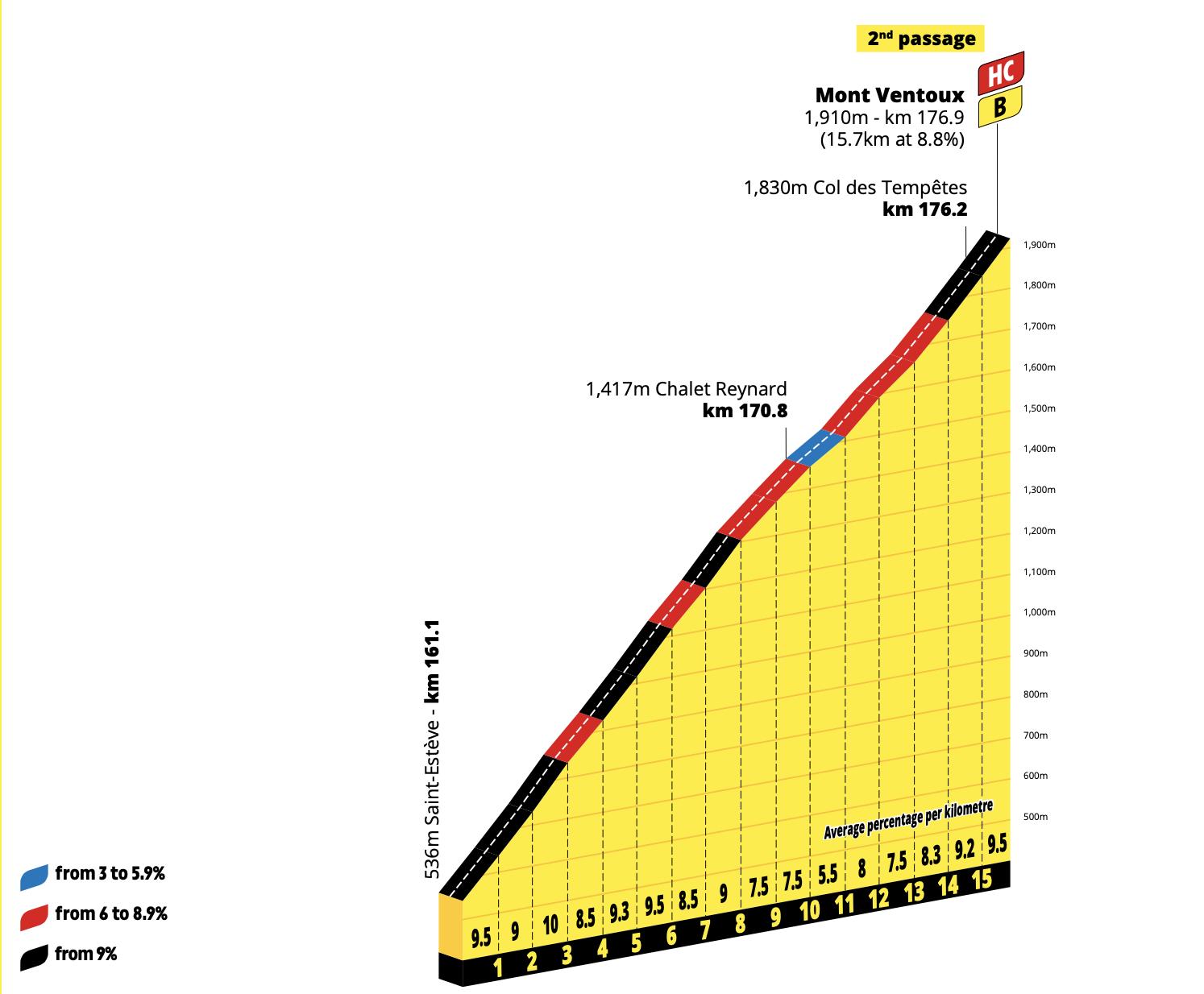 Tour de France 2021 Ventoux profiles
