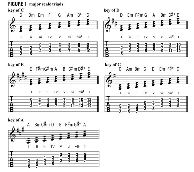 Want To Write A Masterpiece Here Are Some Chord Progressions To Get