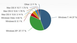 Windows 8 market share for June 2013