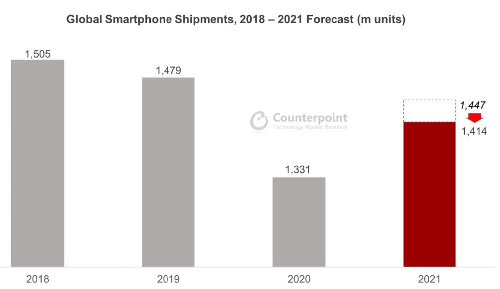 Semiconductor shortage hits smartphone shipments