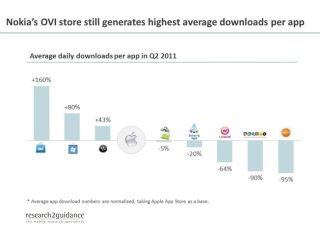 Nokia boasts higher app download numbers than Apple
