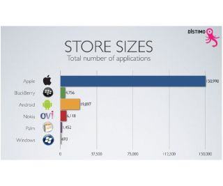 App Stores compared, with Apple still miles ahead of the competition