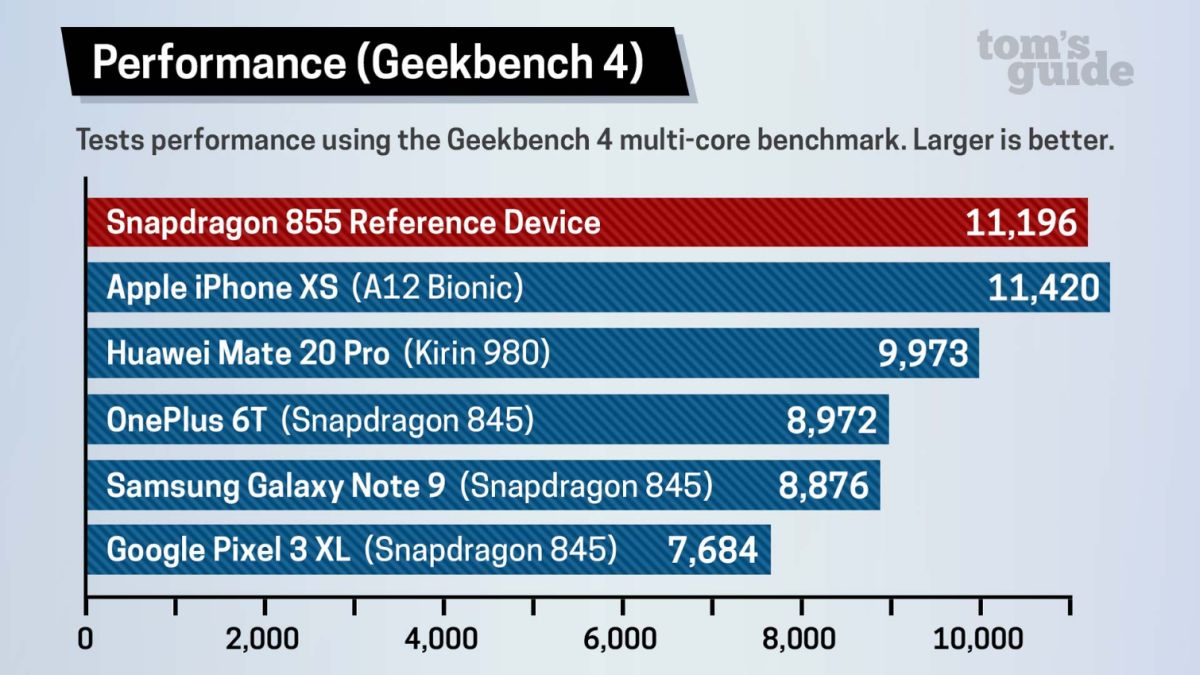 Snapdragon 855 Benchmarks: Watch Your Back, iPhone | Tom's Guide
