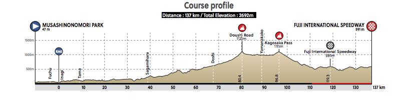Profile of Tokyo 2020 women's road race
