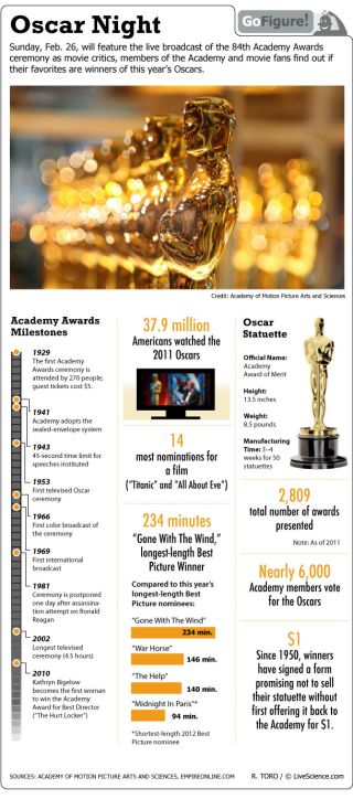 Find out some of the history behind the annual movie awards.