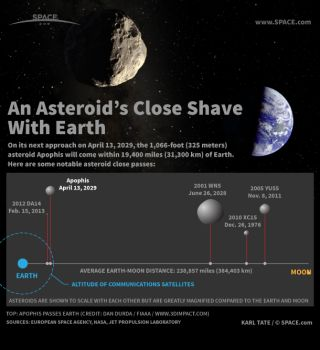Infographic: Asteroid Apophis' close pass poses no danger