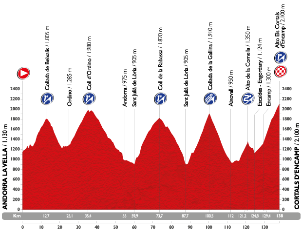 Vuelta a Espana peloton to tackle 'hardest stage ever' in Andorra