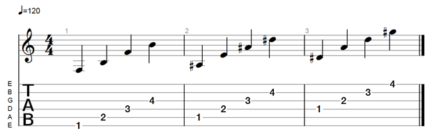 Get Your Fingers in Gig-Ready Shape with This Fingerpicking Exercise | Guitarworld