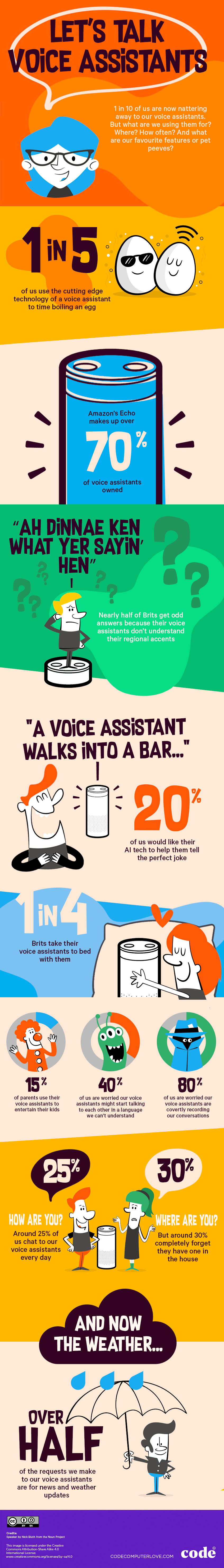 infographic on voice assistants