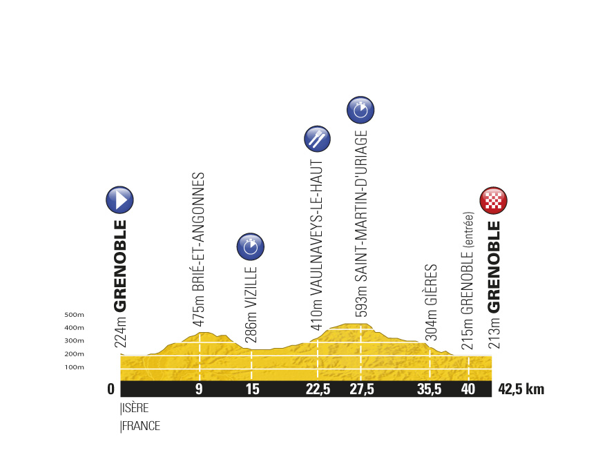 Stage 20 profile, Tour de France 2011