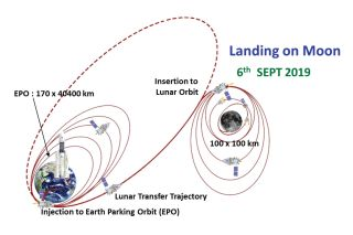 India's Chandrayaan-2 Mission Will Take 7 Weeks to Reach the Moon — Here's Why